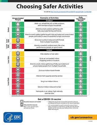 CDC Choosing Safer Activities